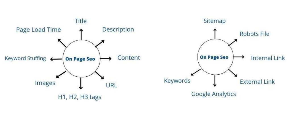on page seo elements